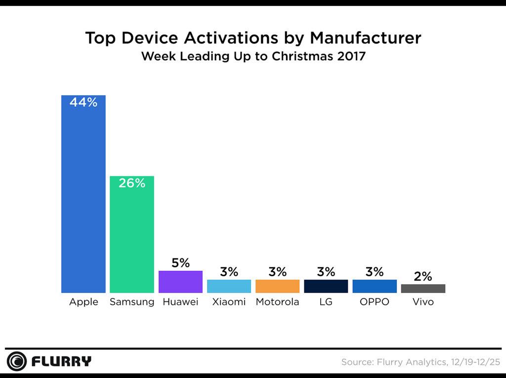 IPhone X : des rumeurs de demande affaiblie font chuter le cours d'Apple