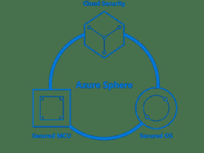 Azure Sphere de Microsoft est conçu pour sécuriser les périphériques IoT