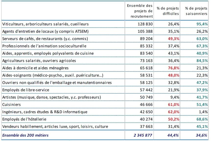 Metiers Du Numerique Les Recrutements Au Plus Haut En 2018
