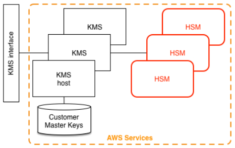aws-kms-architecture