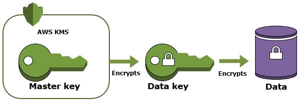 master-data-key