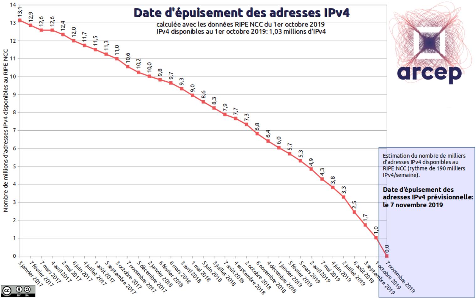 arcep-epuisement-ipv6