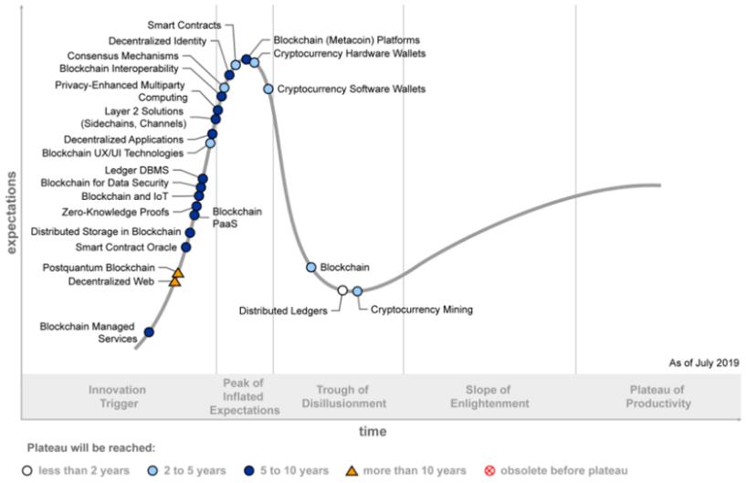 blockchain-hype-cycle