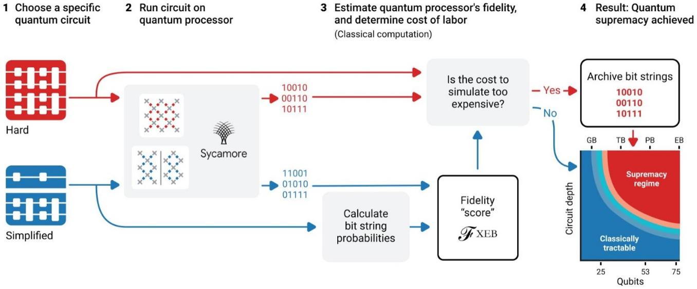 google-quantum-experiment