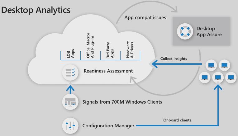 microsoft-desktop-app-analytics