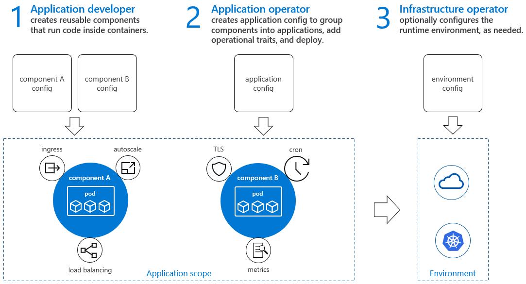 open-application-model