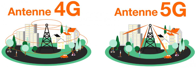orange-antenne-5g