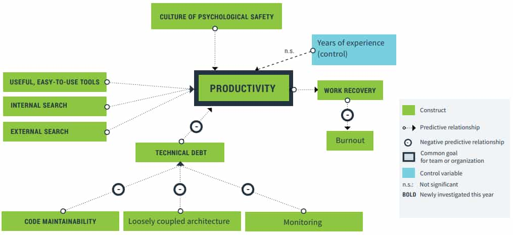 productivite-schema