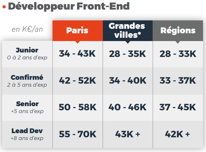 salaire-developpeur-front-end