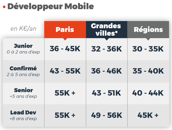 salaire-developpeur-mobile