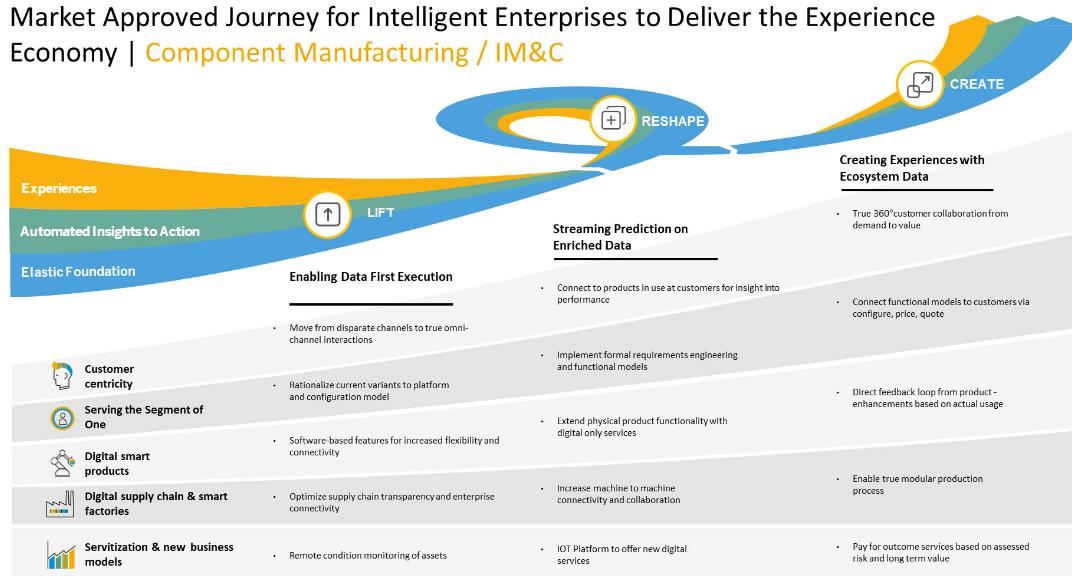 sap-roadmap-industrie