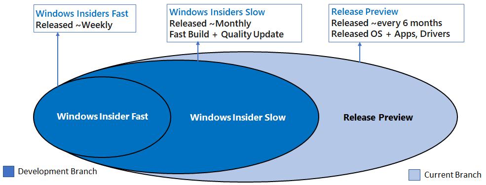 windows-10-anneaux