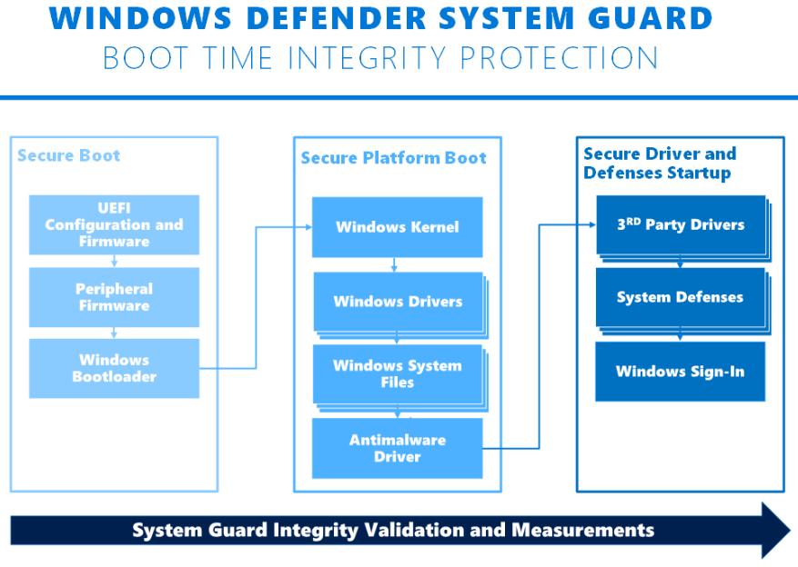 windows-defender-system-guard