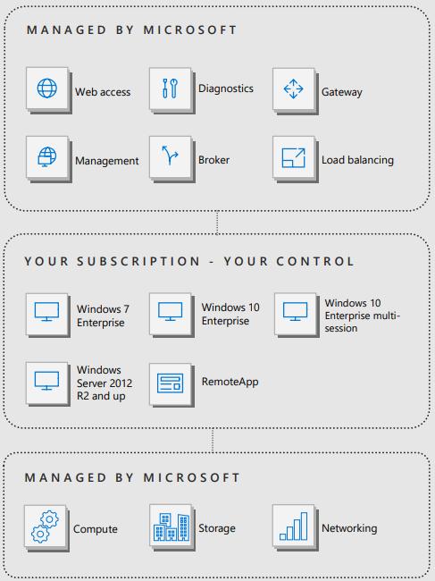 windows-virtual-desktop-schema
