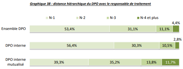 dpo-distance-hierarchique