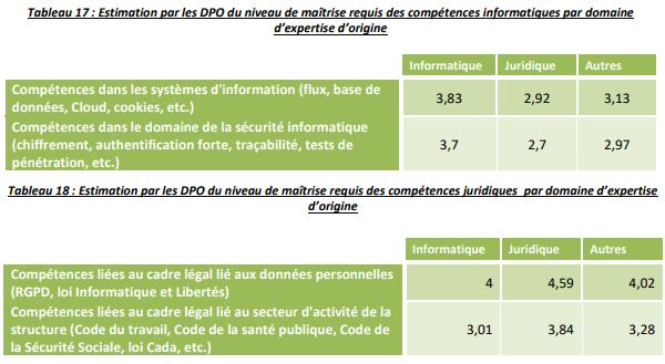 dpo-estimation-competences