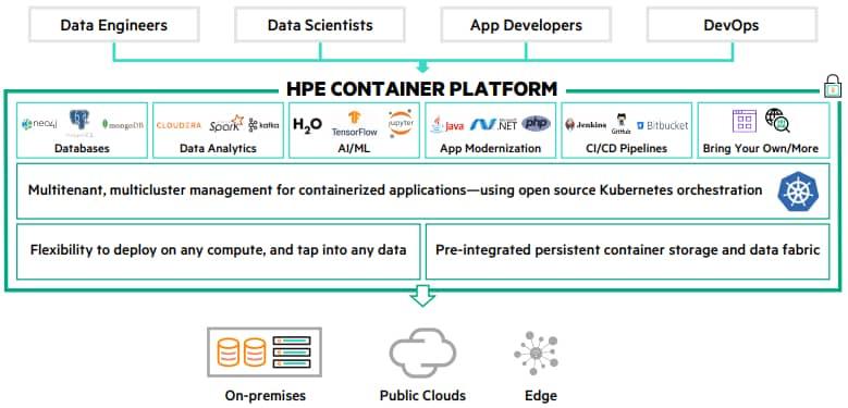 hpe-container-platform-architecture