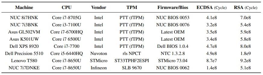 machines-testees-tpm