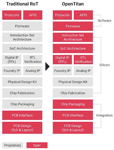 opentitan-architecture