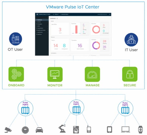 pulse-iot-center