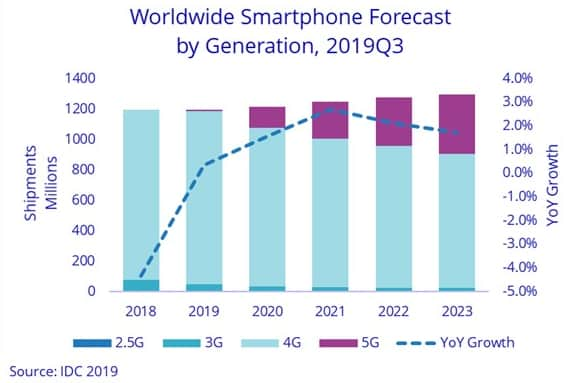 worldwide-smartphone-forecast-q32019