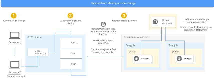 beyondprod-schema-2