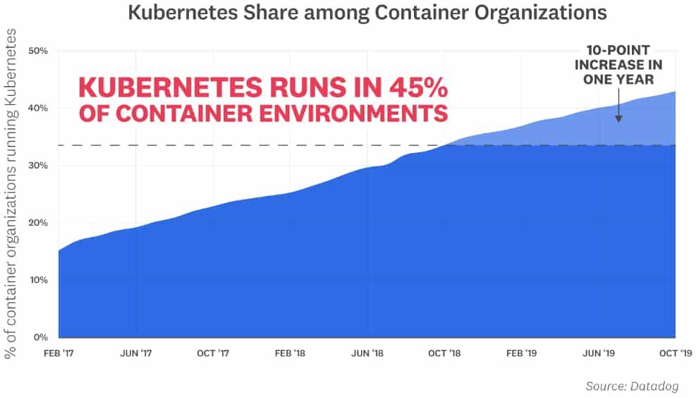 conteneurs-kubernetes