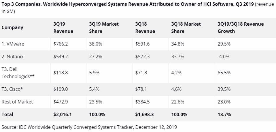 hyperconvergence-t3-2019-editeurs