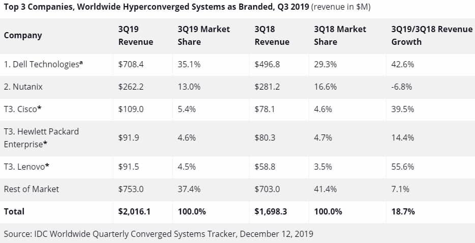 hyperconvergence-t3-2019