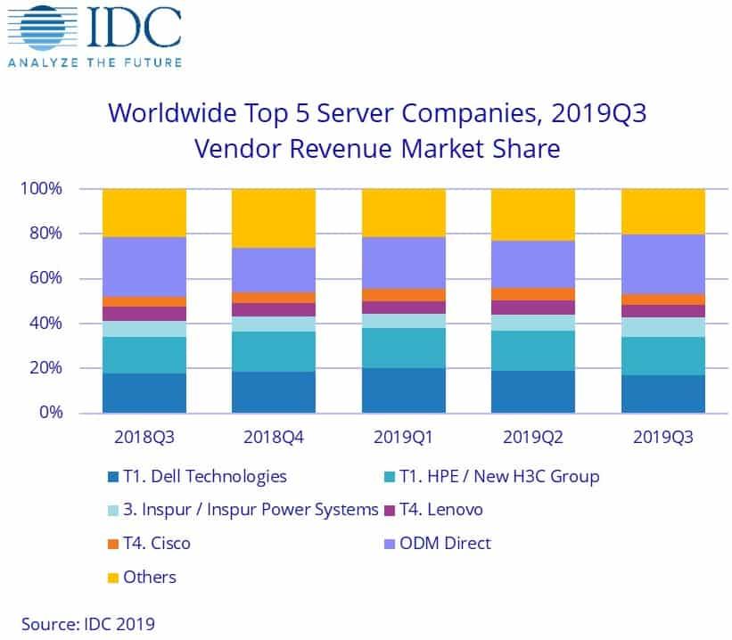 idc-serveurs-t3-2019