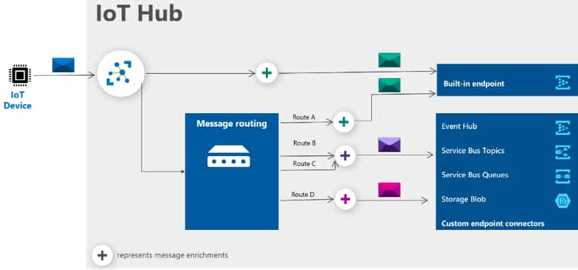 iot-hub-message-enrichment