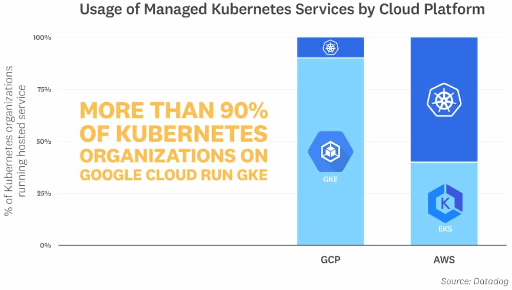 managed-kubernetes