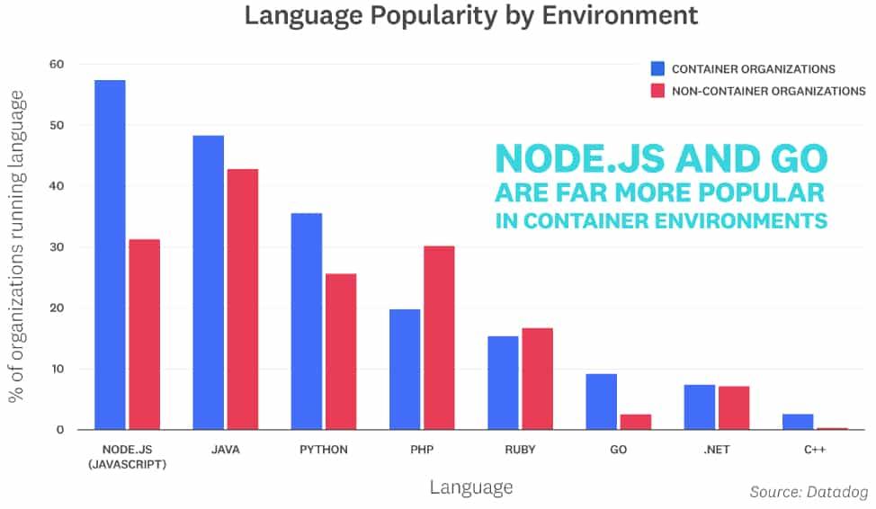 node-js-conteneurs