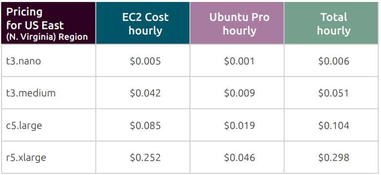 ubuntu-pro-aws-tarifs
