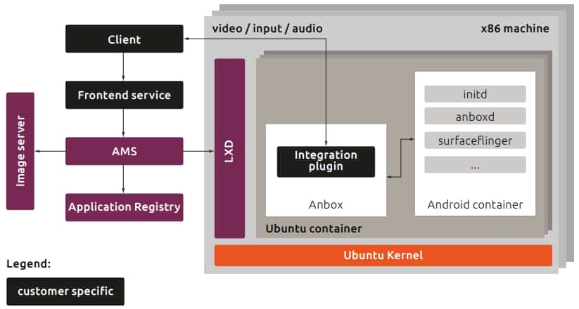 anbox-cloud-architecture