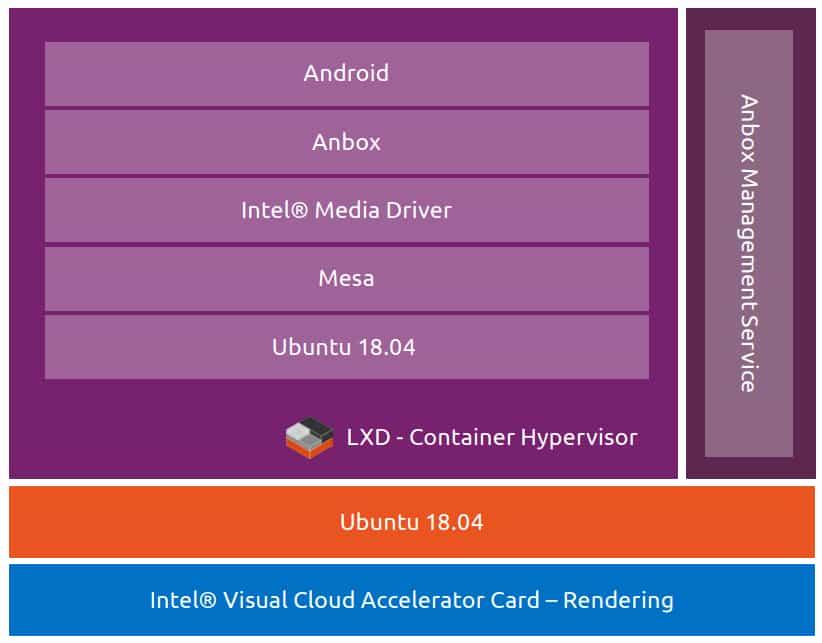 anbox-cloud-intel