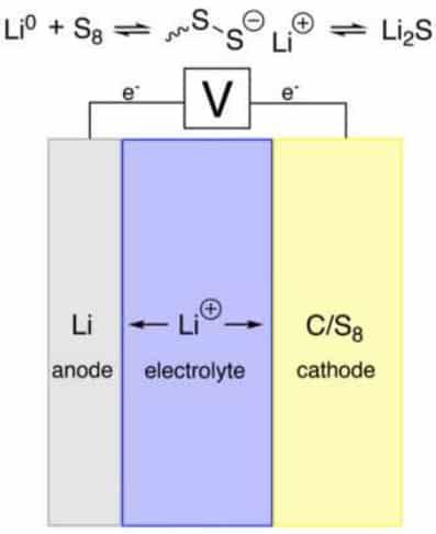 batterie-lithium-soufre