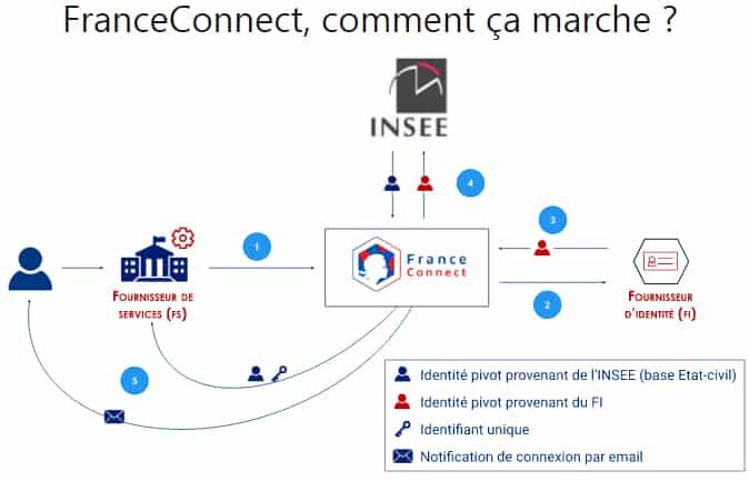 franceconnect-fonctionnement