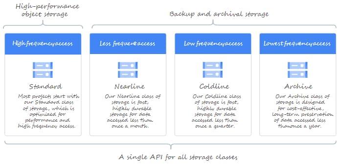 google-cloud-storage-archive