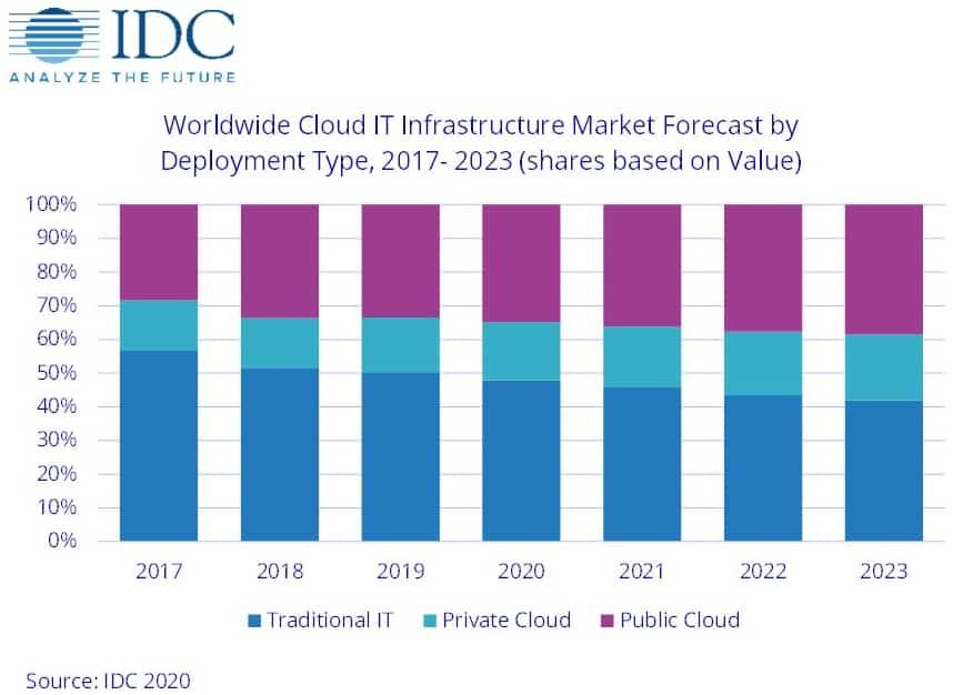 idc-infrastructure-cloud-2017-2023
