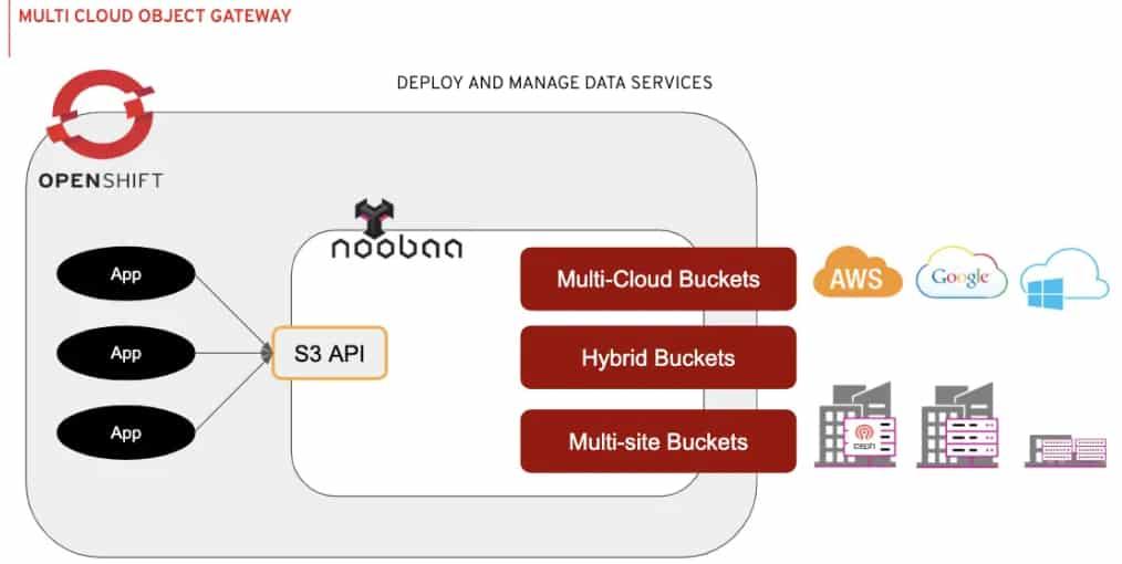multi-cloud-object-gateway