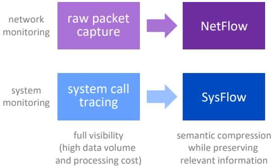 sysflow-netflow