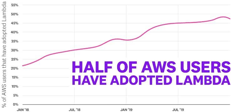 adoption-lambda