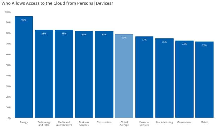 cloud-terminaux-personnels