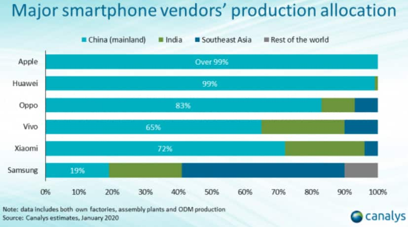 lieu-production-smartphones