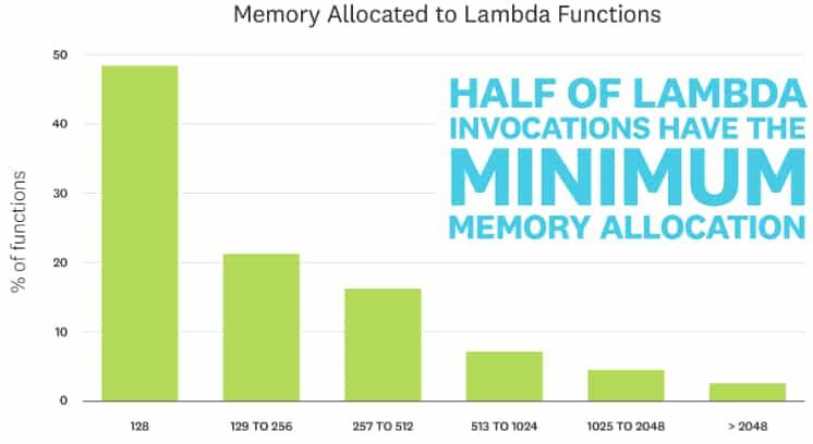 memoire-lambda