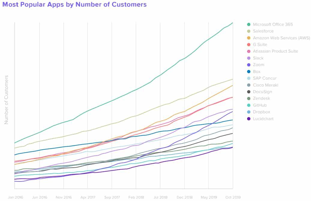 popularite-clients