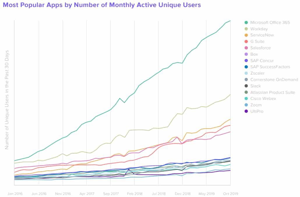 popularite-utilisateurs