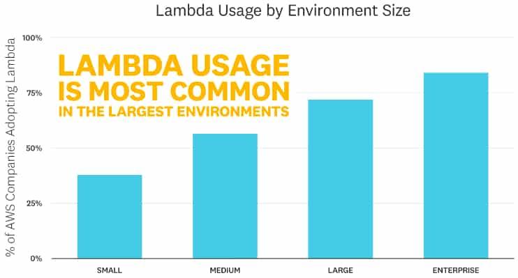usage-lambda