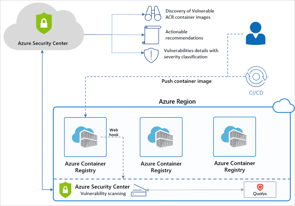 ACR Azure Security Center